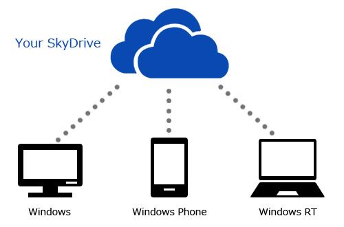 SkyDriveSync
